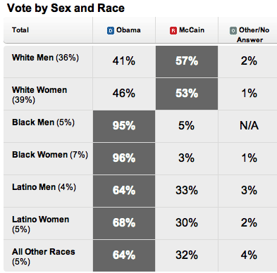 vote-by-sex-and-race