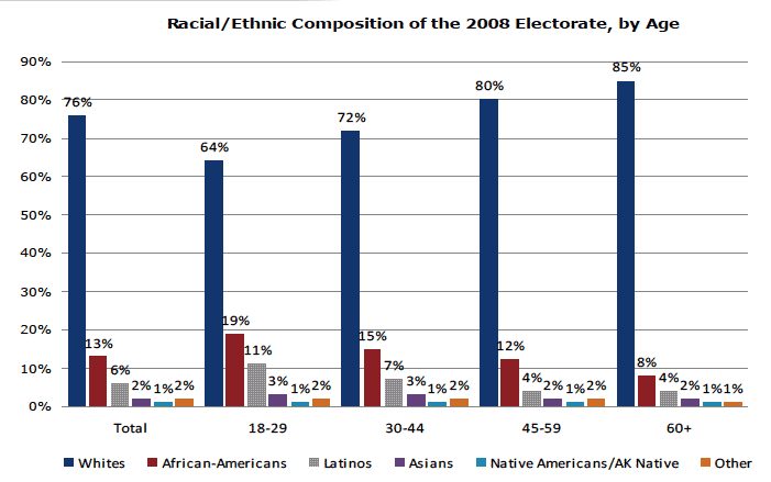 electorate-by-age-group-2008