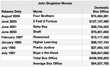 john-singleton1