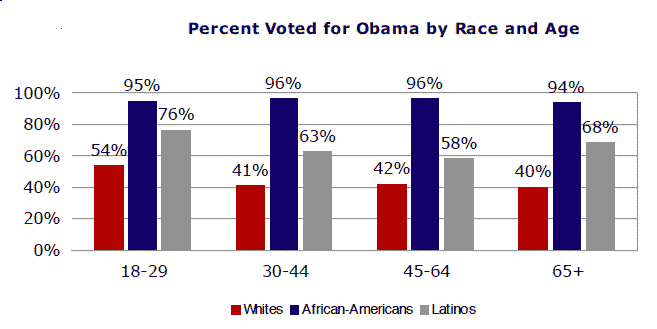 Percent-who-voted-for-obama