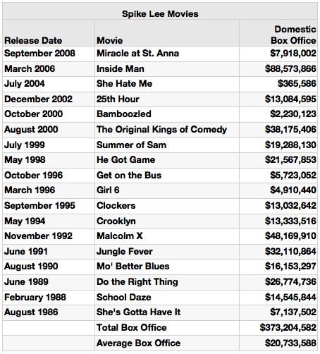 Spike Lee Movies