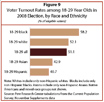 Young-Voters-2008-Election